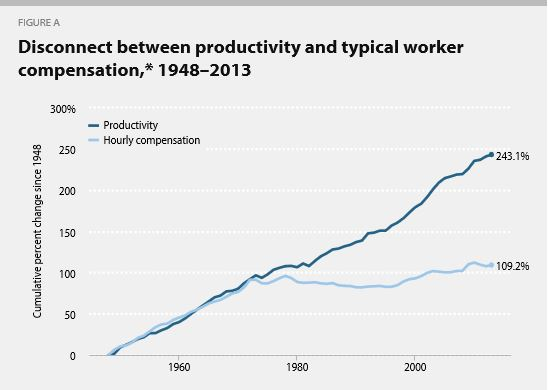 worker_productivity_Chart 1
